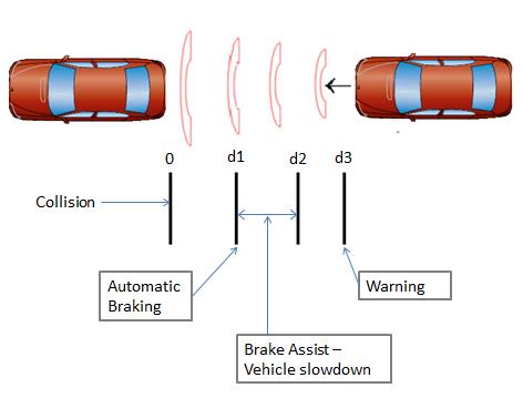 Система автоматичного гальмування