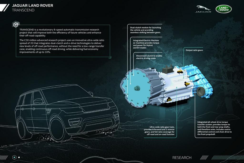 Jaguar Land Rover, Jaguar, Ingenium, Transcend, Великобританія