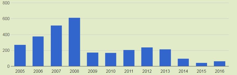Статистика продажів автомобілів в Україні