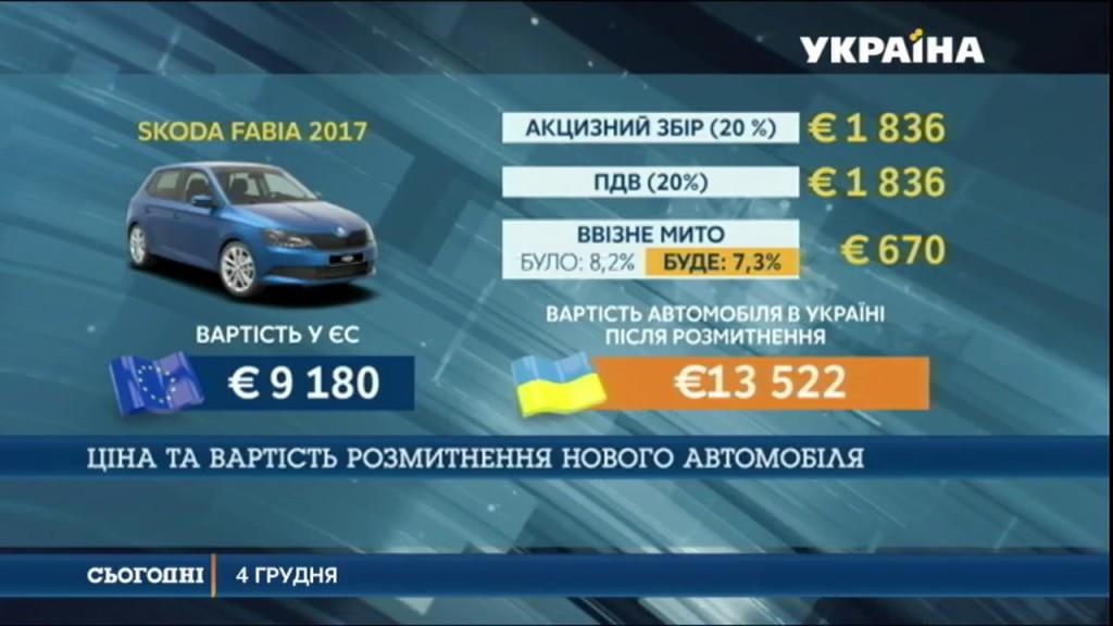 Європа, ввезення авто в Європу
